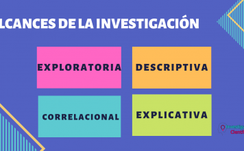 Exploratoria, descriptiva, correlacional y explicativa