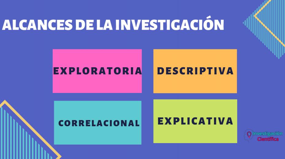 Exploratoria, descriptiva, correlacional y explicativa